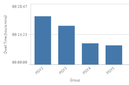 Dwell time average per group