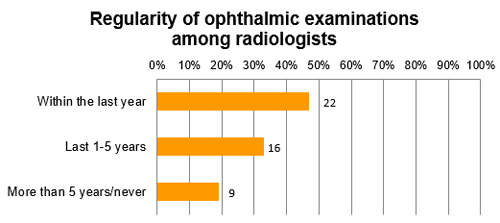 Regularity of ophthalmic examinations among radiologists