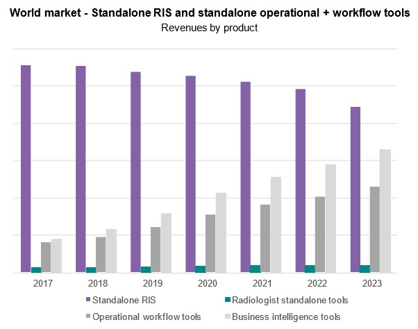 Bar graph of revenue by product for world market of standalone RIS and standalone operational and workflow tools