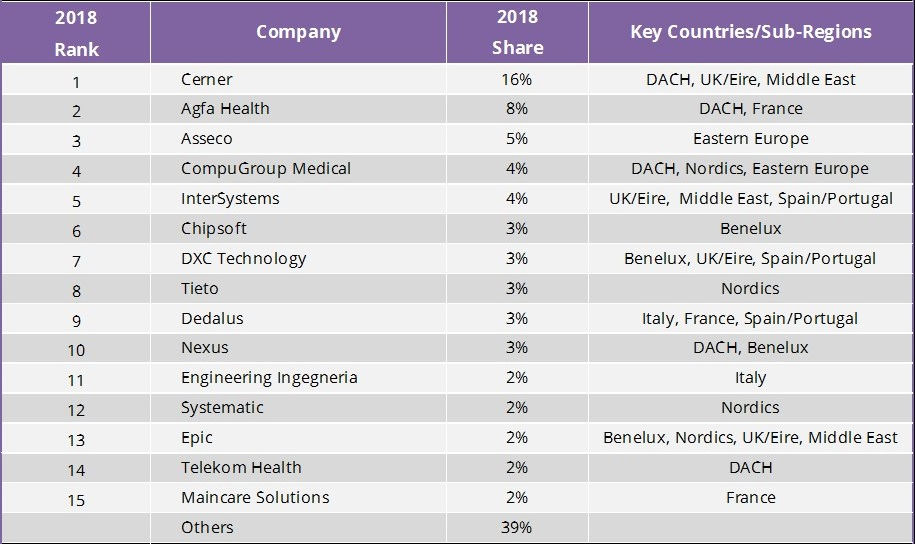 Acute EMR/EHR estimated revenue share - EMEA - 2018