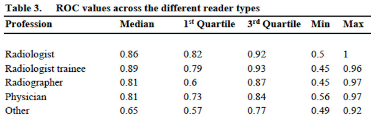 Table shows receiver operating characteristic (ROC) values for training-generated data across different reader types at one given time point
