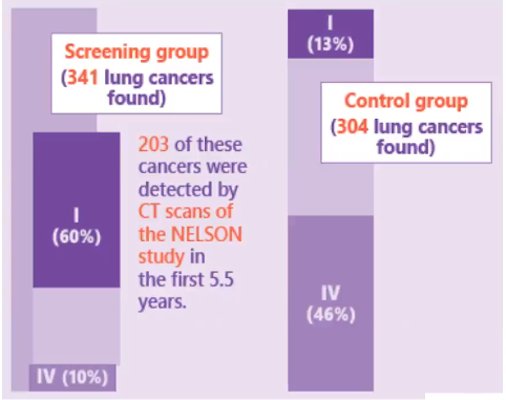 Stage shift in cancers found at 10 years