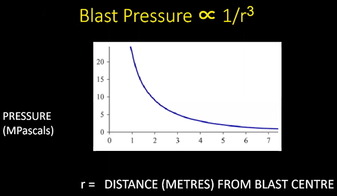 Table showing blast pressure in relation to distance from center of blast