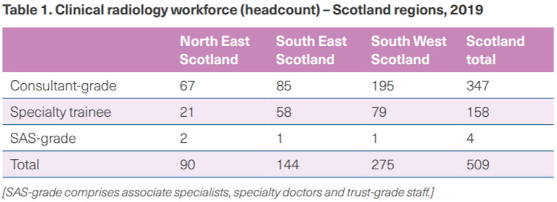 Scotland workforce chart