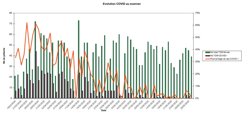 Analysis of COVID-19 examinations conducted at Centre d