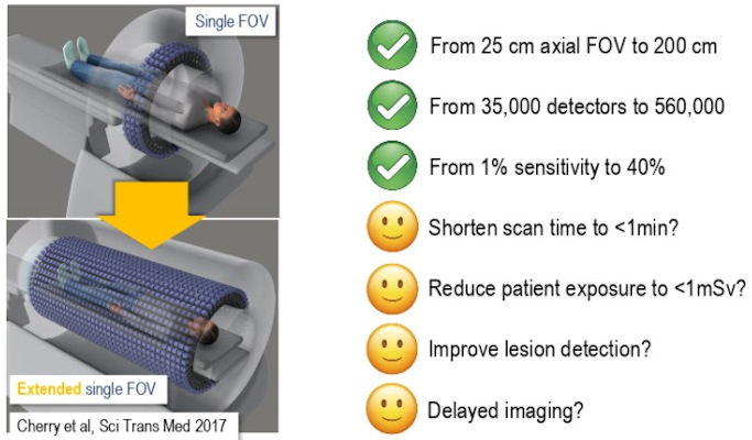 Extended field-of-view systems increase sensitivity 40-fold for same injected activity