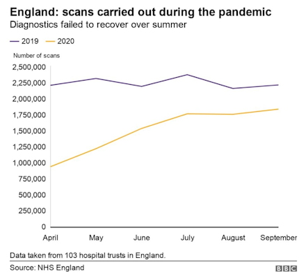 graph of missed scans in England