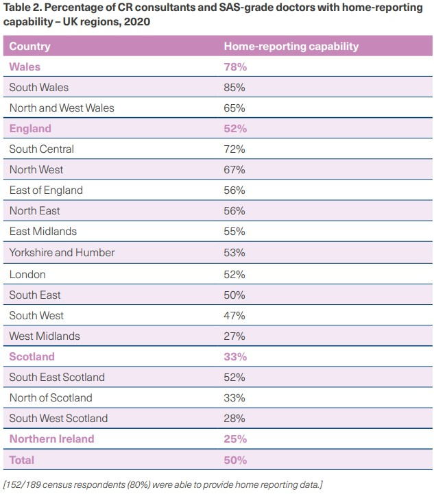 UK workforce report table