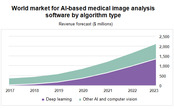 World market for AI-based medical image analysis software by algorithm type