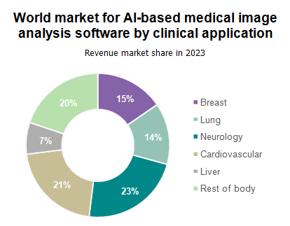 World market for AI-based medical image analysis software by clinical application