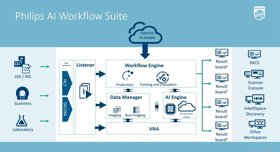 Graphic showing function of AI Workflow Suite
