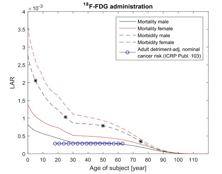 Age and gender dependent cancer morbidity and mortality risks from intravenous administered F-18 FDG