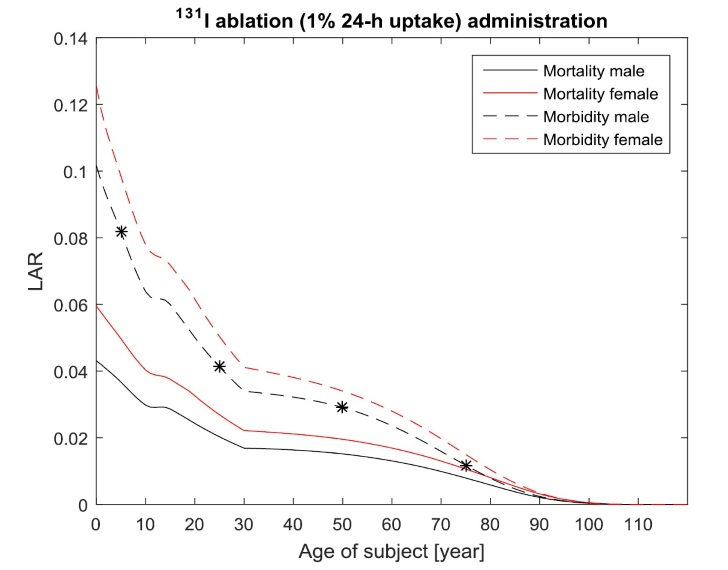 Age and gender dependent cancer morbidity and mortality risks from an orally administered I-131 iodide treatment