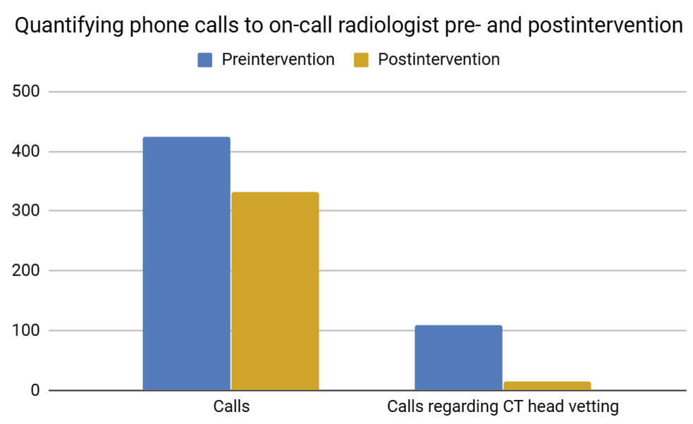 Chart showing change in number of phone calls to on-call radiologist pre- and postintervention