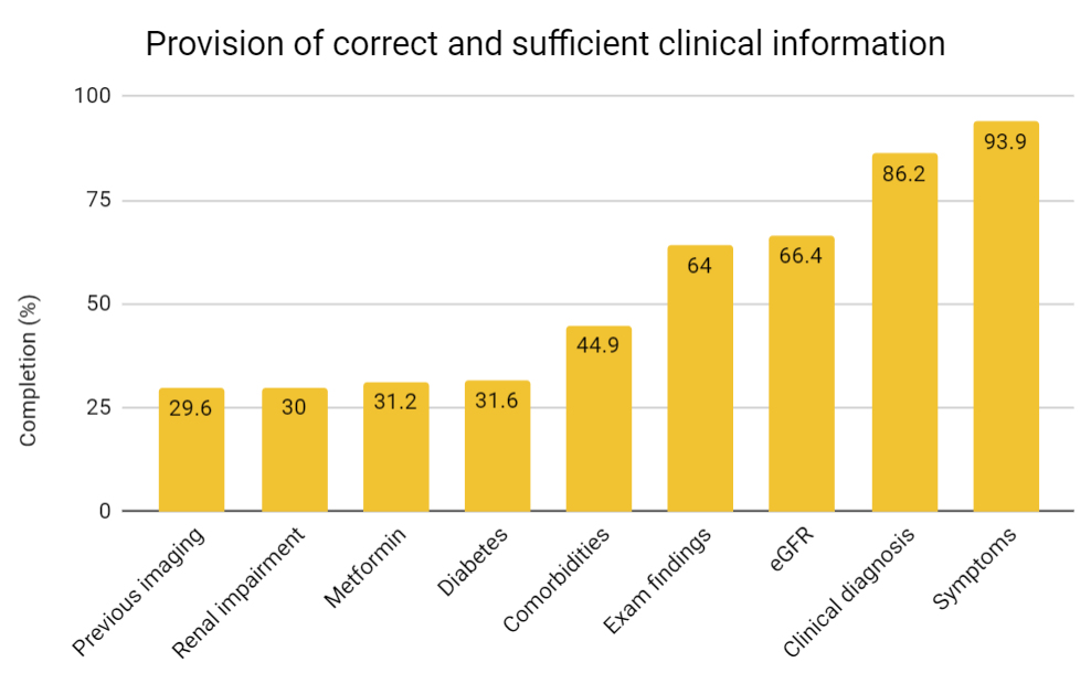 Bar chart showing provision of correct and sufficient clinical information