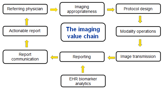 The value imaging chain