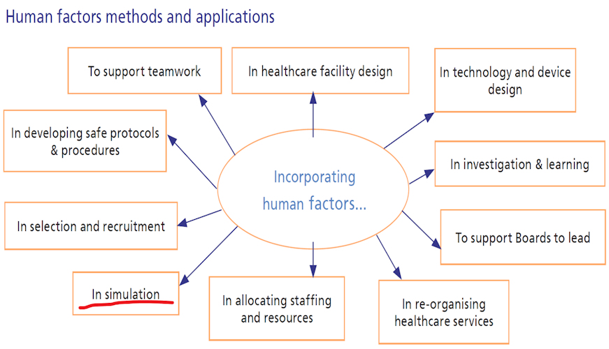 Diagram showing human factors methods and applications