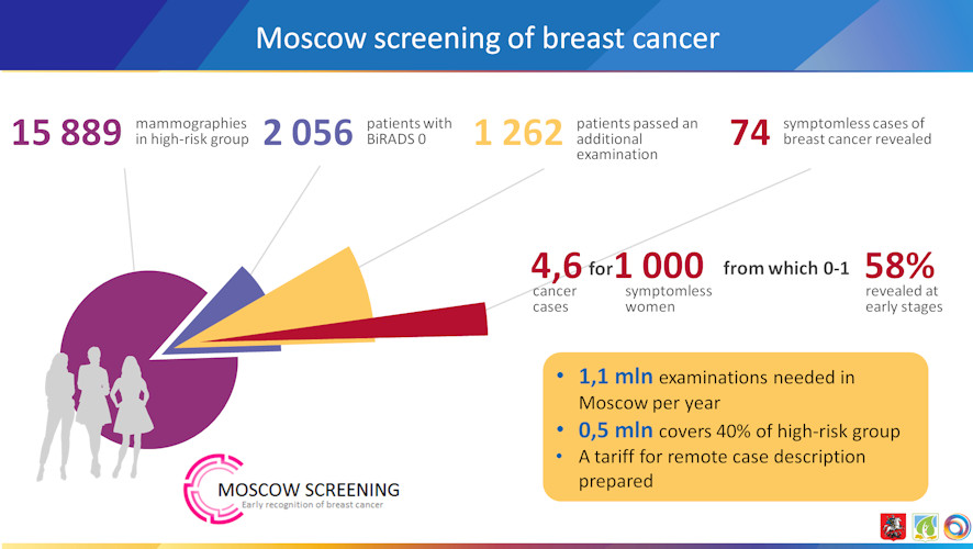 Moscow screening of breast cancer