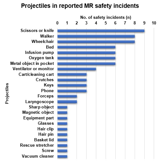 Short descriptions of projectiles involved in safety incidents specified by participants in voluntary free-text comments.