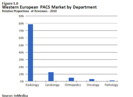 PACS market by department