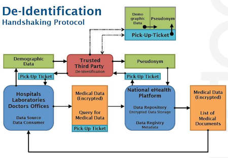Diagram of data de-identification concept planned for Luxembourg's eSanté national health IT project. Image courtesy of Dr. Uwe Roth.