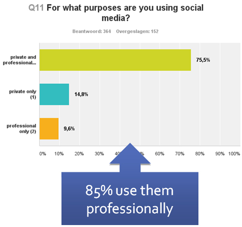 Use of social media is growing fast for both private and professional purposes