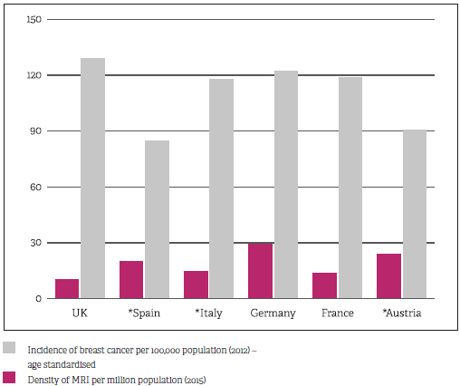 Across Europe, variance in MRI density and incidence of breast cancer varies significantly among countries