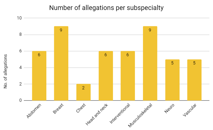 Chart showing number of allegations per subspecialty made against radiologists and residents between 2010 and 2019