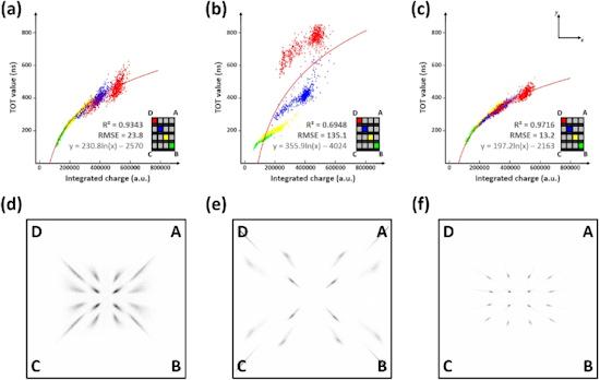 hybrid multiplexing simplifies sipm
