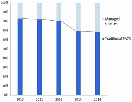 Forecast of managed service revenues in the PACS market